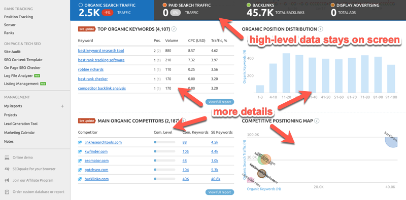 Organic search data in the SEMrush domain overview report