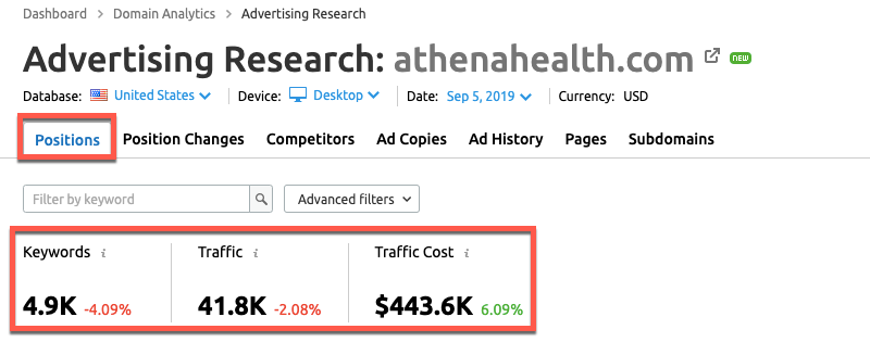 SEMrush Advertising Research report