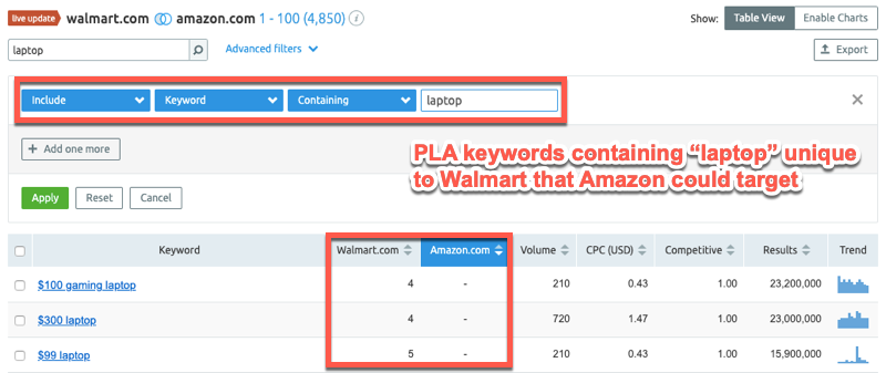 Using filters in the SEMrush PLA report