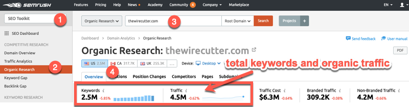 Total keywords and organic traffic for competitors in SEMrush