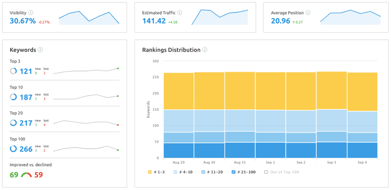 Position tracking report in SEMrush