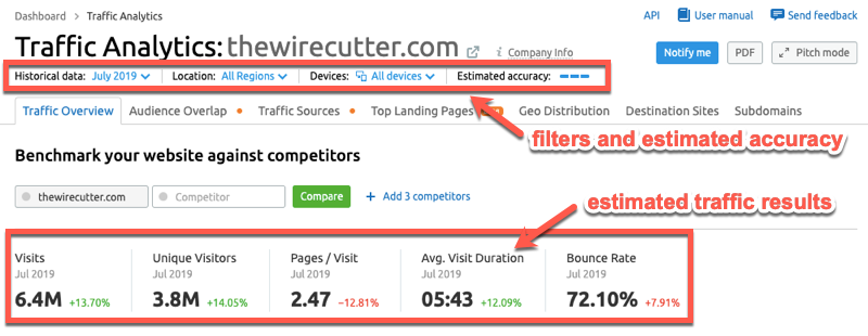 Checking traffic estimates inside the SEMrush Traffic Analytics report