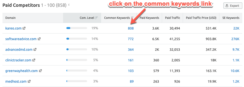 Common paid keywords report in SEMrush