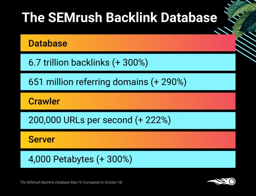 SEMrush backlink database metrics