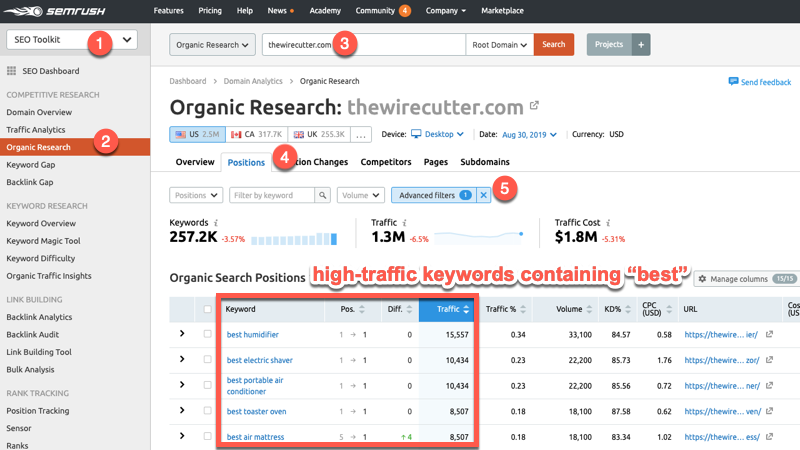 High traffic keywords containing the best modifier