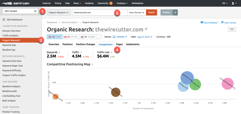 Identifying organic search competitors in SEMrush