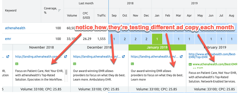 Example of a competitor testing different ad copies in SEMrush