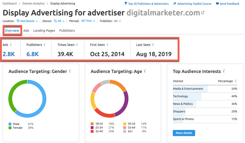 SEMrush Display Advertising report