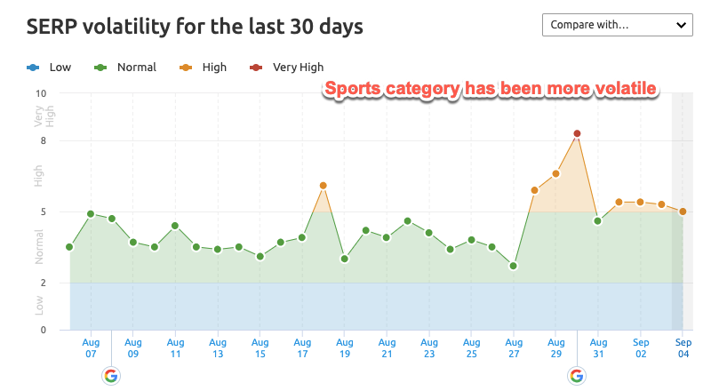 Example of a volatile SERP showing in SEMrush
