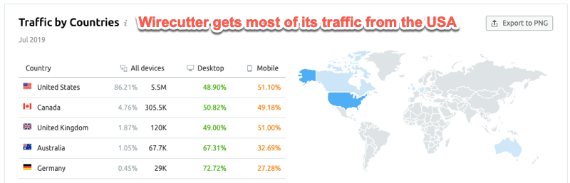 Checking which countries a website gets its traffic from in SEMrush