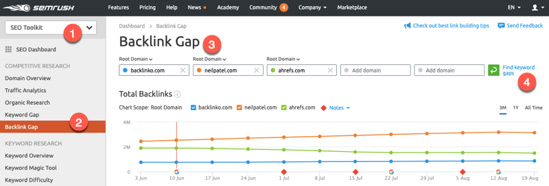 SEMrush backlink gap report