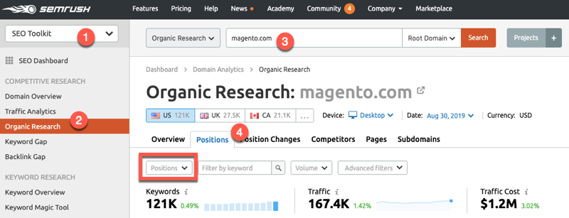 SEMrush organic research report for Magento