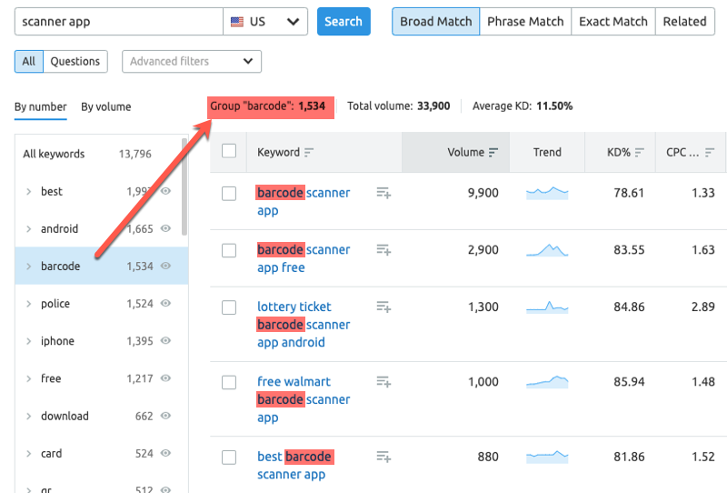 Keyword Groupings inside SEMrush