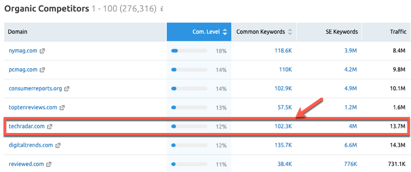 View common keywords in SEMrush