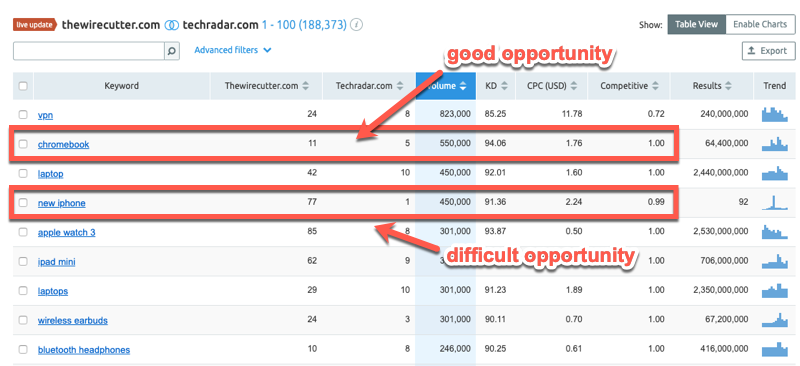 Prioritizing keyword opportunities in SEMrush