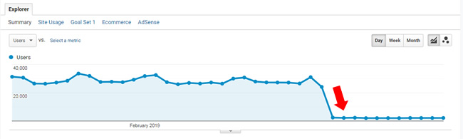 Traffic drop from Google penalty