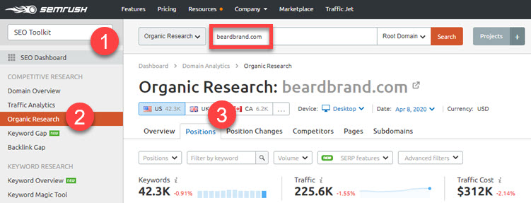 Organic Research report in SEMrush