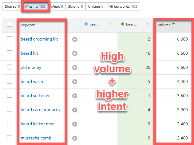 Finding high intent competitor keyword targets