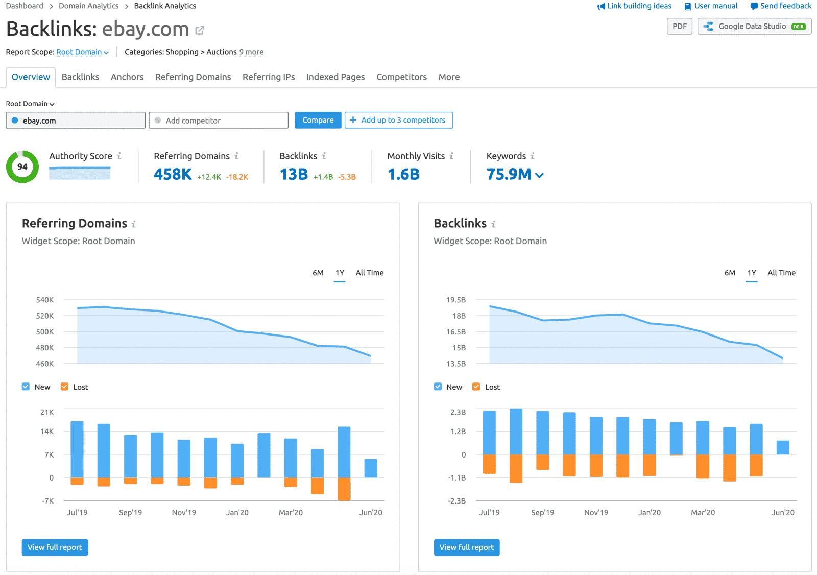 SEMrush backlinks report