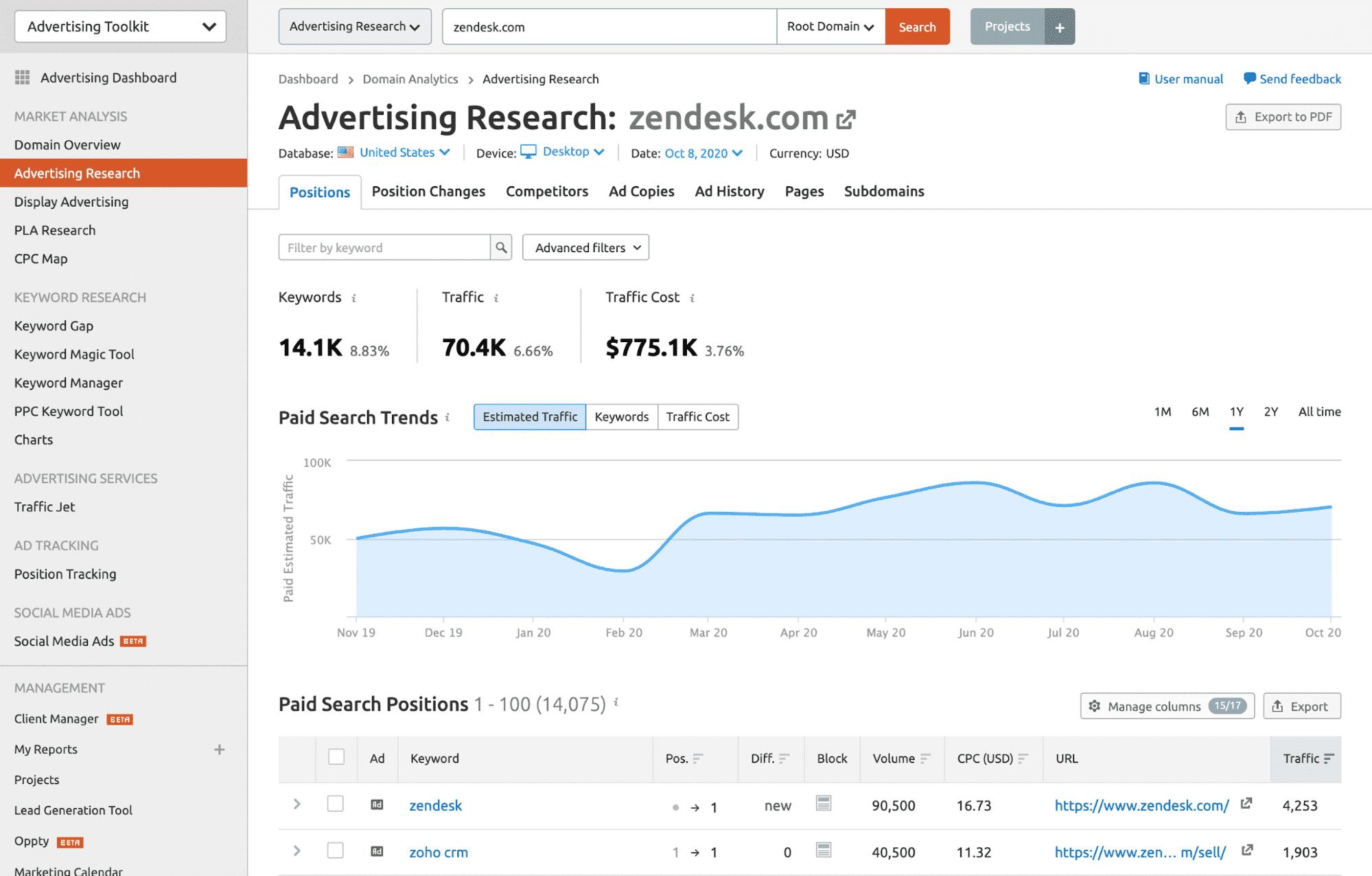 SEMrush Advertising Research report