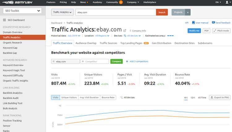 SEMrush traffic analytics tools