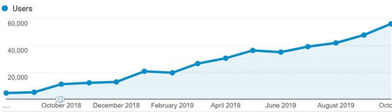 Google Analytics graph showing organic traffic growth from SEO campaign.