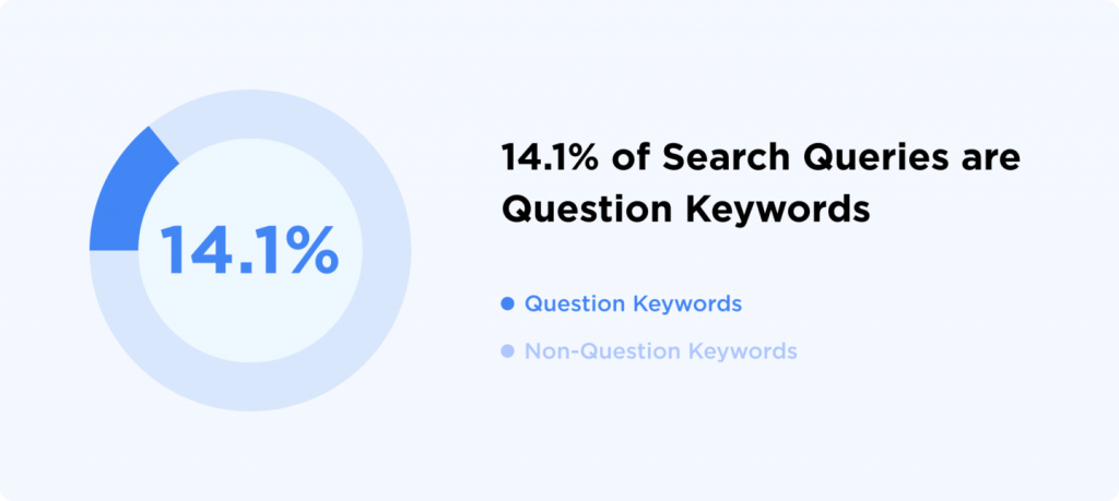 Graph showing percentage of queries that are question keywords